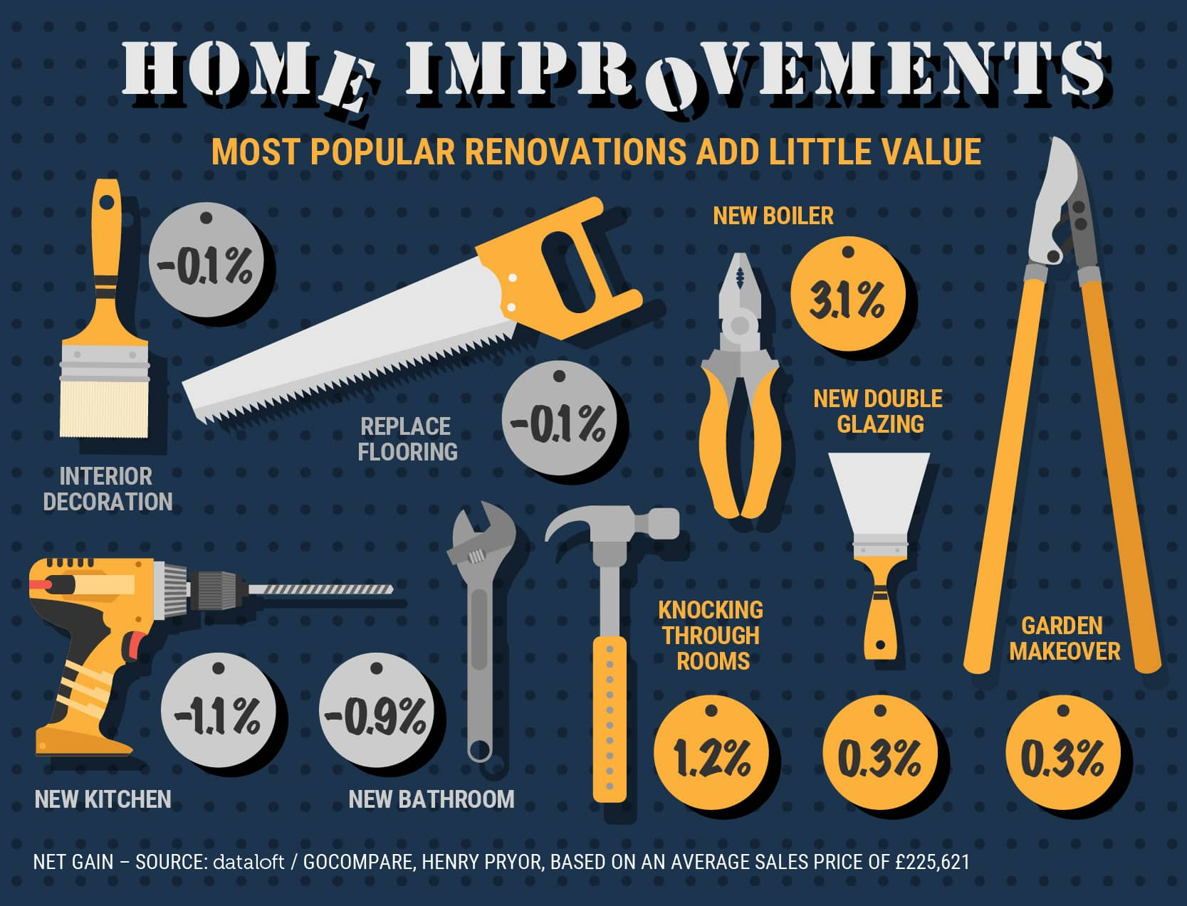 home improvements can cost more than the value they add